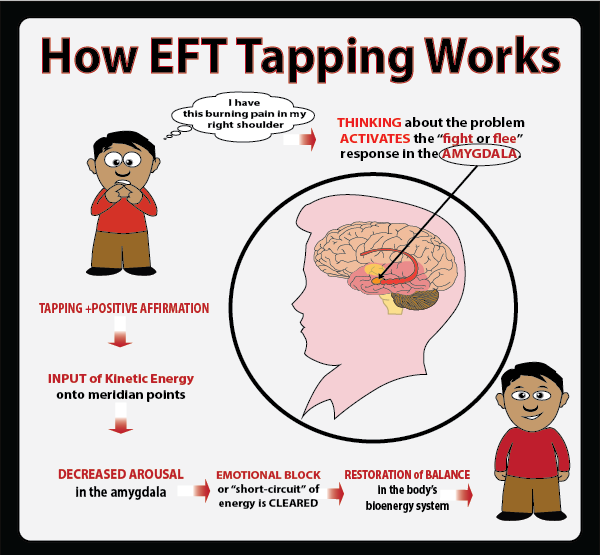 Transform Your Emotions by Tapping (EFT)