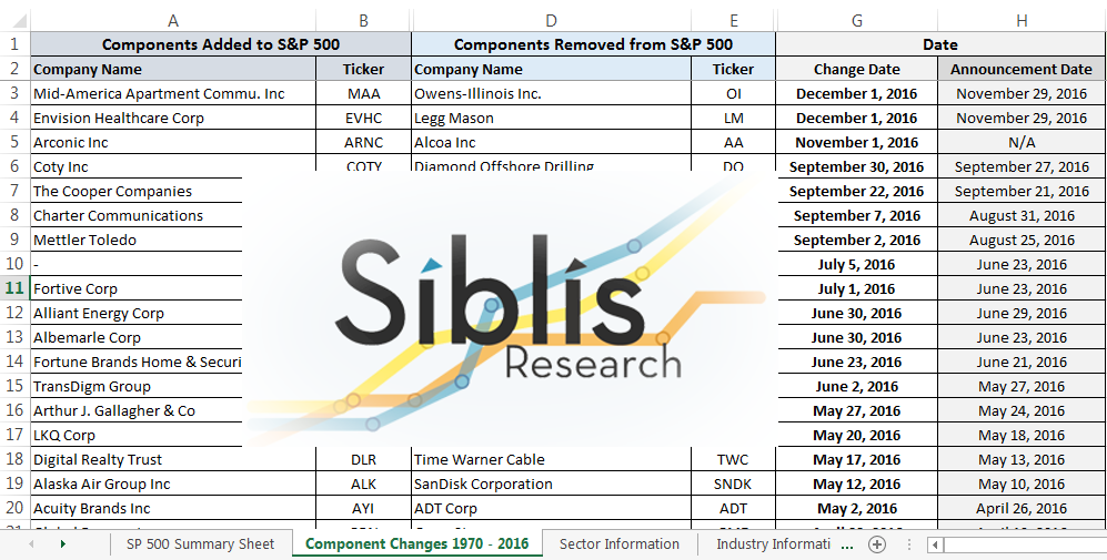 S&P 500 Component Changes 1970 - 2018 + Quarterly Updates Perpetual