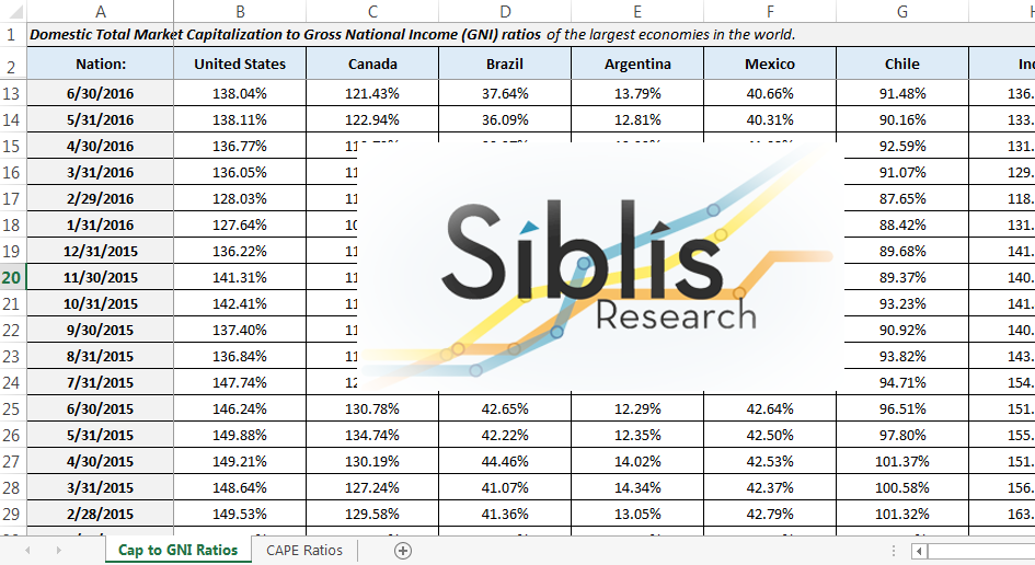 Global Valuations Database by Siblis Research + Quarterly Updates